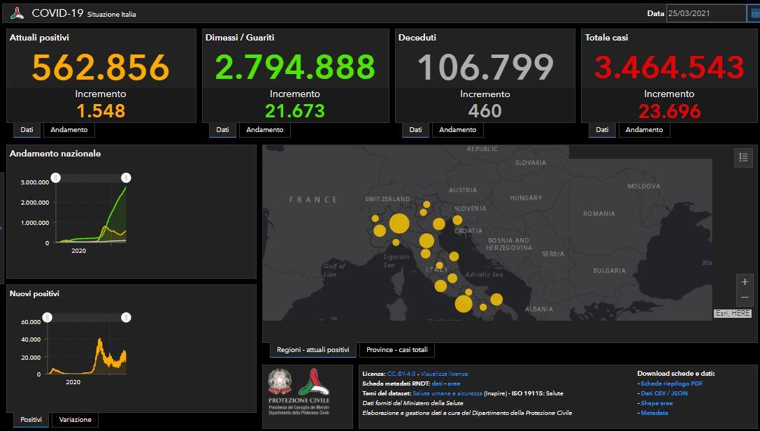 Coronavirus/ 562.856 positivi/ 460 morti e 21.673 guariti in più