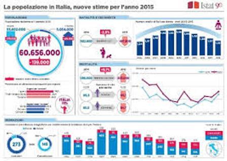 L'ITALIA CHE INVECCHIA ED EMIGRA: I DATI ISTAT