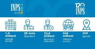 L'INPS COMPIE 120 ANNI/ MATTARELLA: DETERMINANTE LA FUNZIONE DI PROTEZIONE SOCIALE DELL