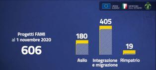 Viminale: oltre 600 progetti finanziati dal FAMI 2014-2020