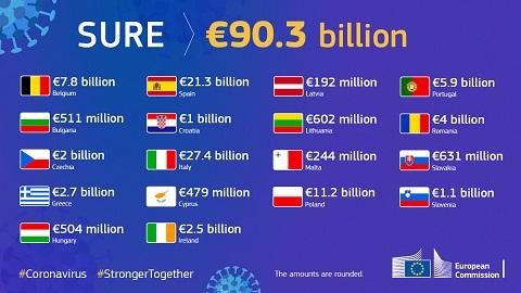 SURE protegge posti di lavoro e redditi: la prima relazione della Commissione Ue