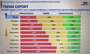 WINE2WINE: PER LE AZIENDE DEL VINO UN 2020 FUNESTO