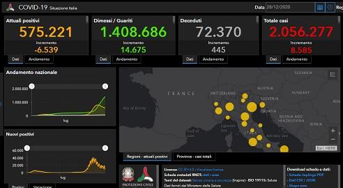 Coronvirus/ 575.221 positivi/ 445 morti e 14.675 guariti in più