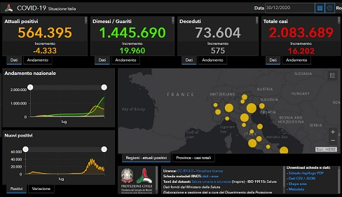 Coronavirus/ 564.395 positivi/ 575 morti e 19.960 guariti in più