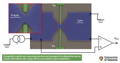 Superconduttori: una nuova scoperta targata UniGe e Cnr