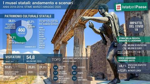 I MUSEI STATALI AL TEMPO DEL COVID-19/ ISTAT: CIRCA 78 MILIONI DI EURO DI MANCATI INCASSI