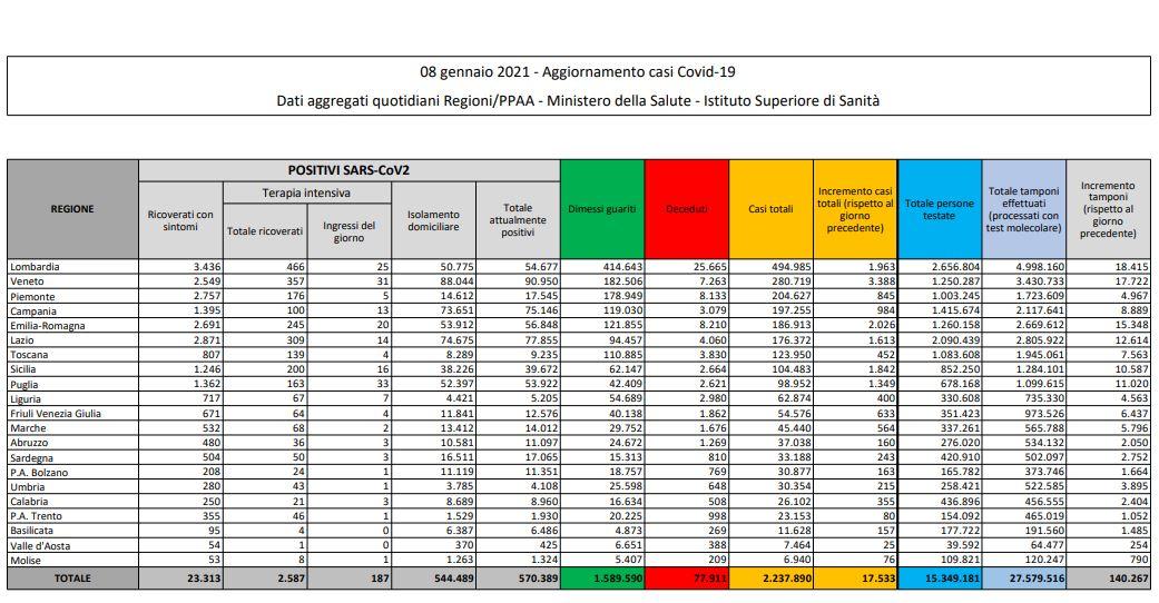 Coronavirus/ 571.055 positivi/ 414 morti e 17.575 guariti in più