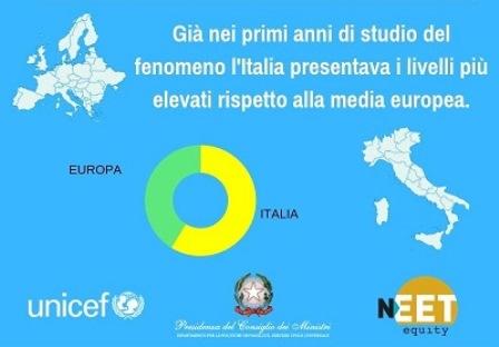 NEET EQUITY: 2 MILIONI DI GIOVANI INATTIVI IN ITALIA