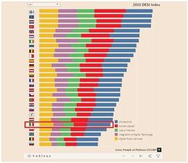 ECONOMIA DIGITALE: L'ITALIA CONTINUA A SALIRE/ ORA È SOLO 24ESIMA IN EUROPA – di Riccardo Saporiti