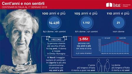 I CENTENARI IN ITALIA: I DATI ISTAT