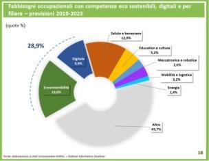 IN ITALIA 3 MILIONI DI GREEN JOBS: I DATI DEL RAPPORTO GREENITALY 2018 DI FONDAZIONE SYMBOLA E UNIONCAMERE