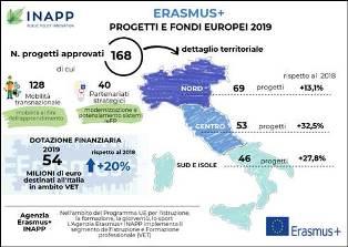 SACCHI (INAPP): NEL 2019 CON ERASMUS+ APPROVATI 168 PROGETTI/ 54 MILIONI ALL'ITALIA