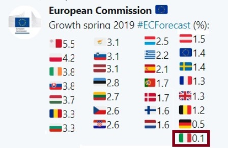 PREVISIONI ECONOMICHE DI PRIMAVERA 2019