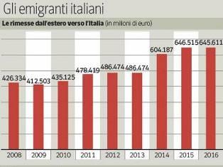 ITALIANI ALL'ESTERO, I LORO REDDITI VALGONO QUASI MEZZO PUNTO DI PIL – di Federico Fubini