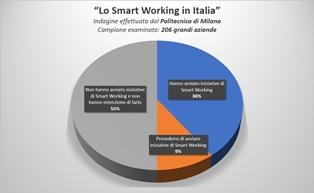 """DE ANGELIS (DEC): """"IN ITALIA LO SMART WORKING NON ESISTE"""""""