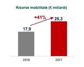 SACE APPROVA IL BILANCIO: CRESCITA RECORD DEL SUPPORTO A EXPORT E INTERNAZIONALIZZAZIONE DELLE IMPRESE ITALIANE