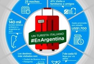 """""""GIORNATA DEL CUGINO ITALIANO"""": 140.000 TURISTI ITALIANI OGNI ANNO IN ARGENTINA"""
