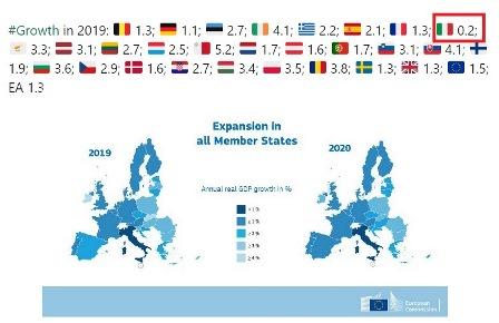 INCERTEZZA GLOBALE: FRENA LA CRESCITA EUROPEA