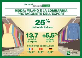 MODA: MILANO E LOMBARDIA PROTAGONISTE DELL'EXPORT